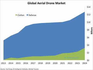 Dron Market