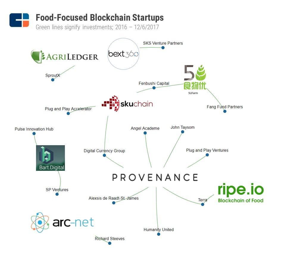 12.7.17-Blockchain-Food-Startups-BSG