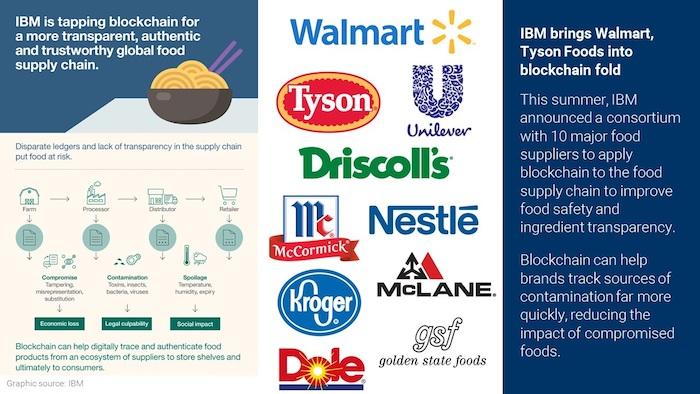 IBM-Blockchain-Consortium-CBInsights-techfoodmagazine