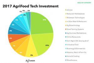 AgFunder: La inversión en el sector AgriFood alcanza un nuevo récord en 2017