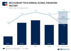 Restaurant-Tech-Annual-Funding (1)