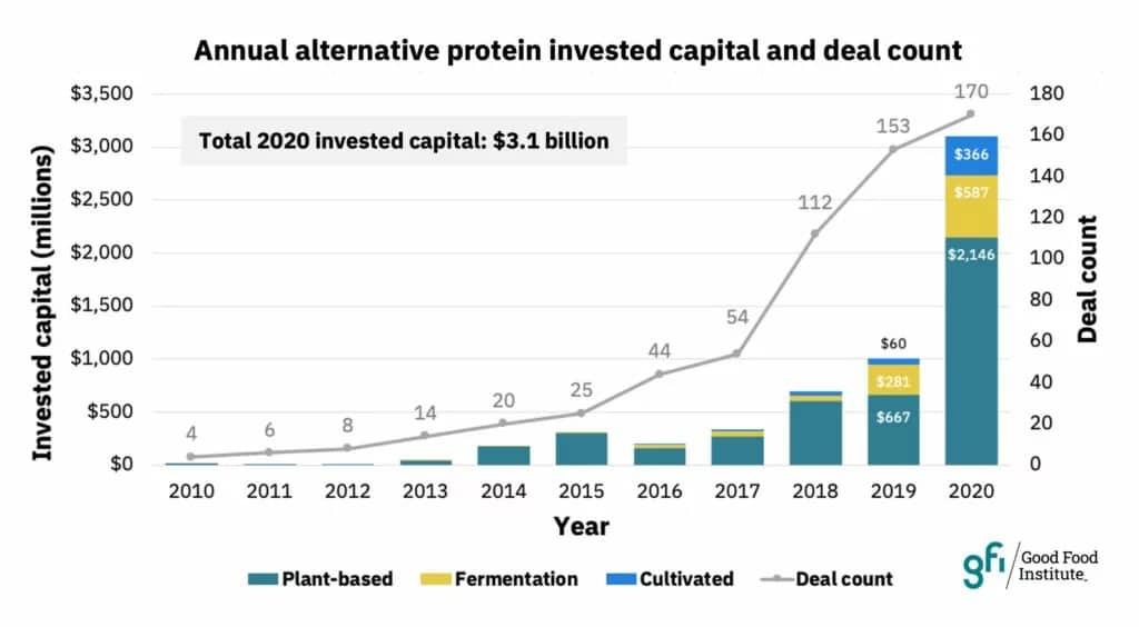 Inversión en Proteínas alternativas 2020