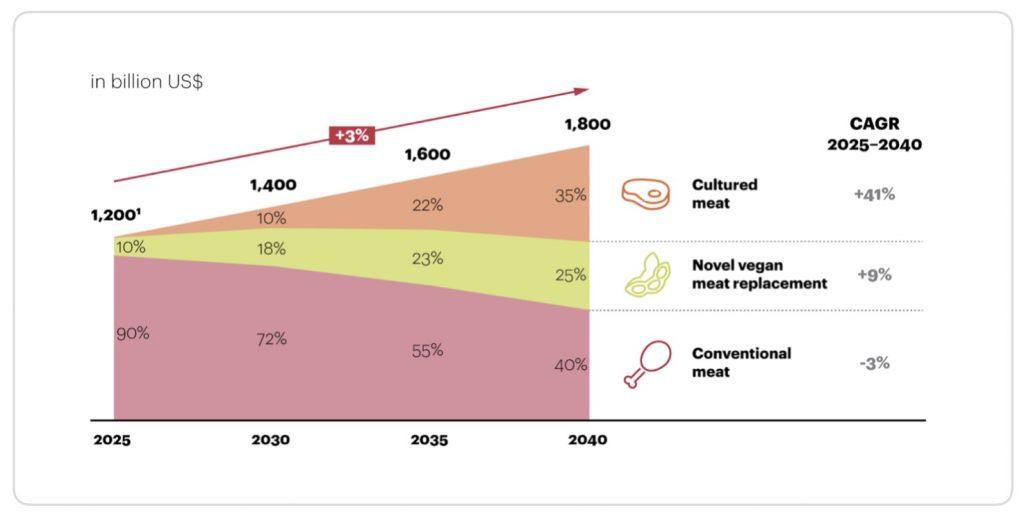 Proteínas Alternativas - previsión de mercado