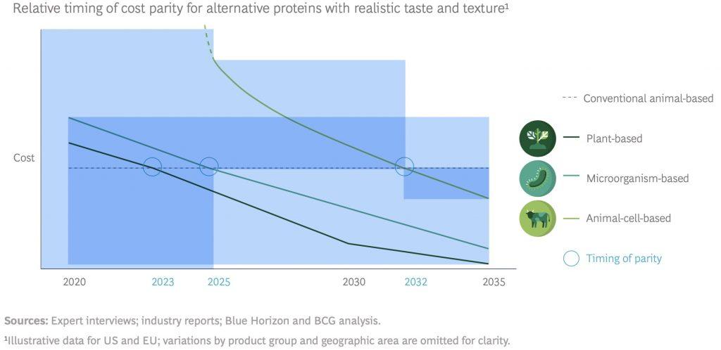 Food for thought: Proteínas alternativas pueden alcanzar paridad entre 2020 y 2030