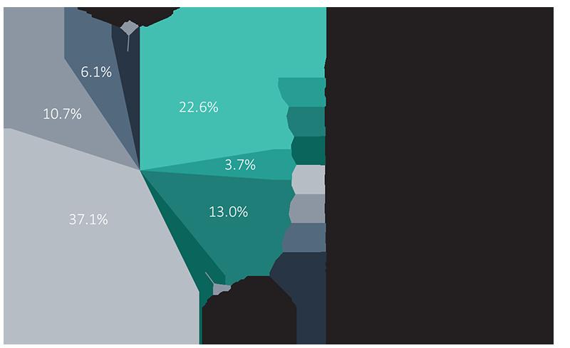 Inversión food tech por segmentos