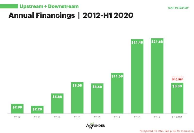 Inversion en agrifoodtech H1 2020 - Informe AgFunder