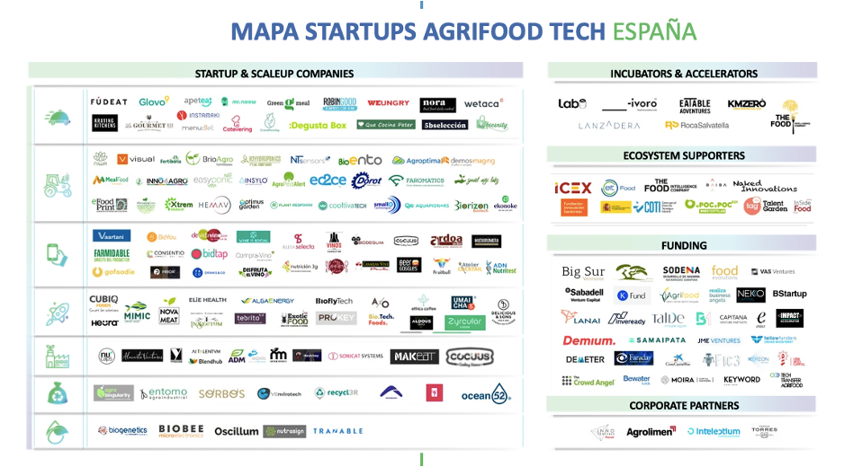 Mapa Food Tech España - Tech Transfer Agrifood