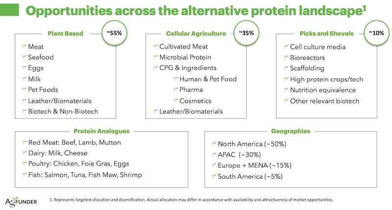 AgFunder-Proteinas-alternativas-Case