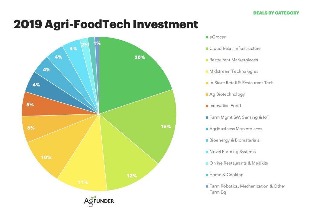 Informe-AgFunder-Inversion-Food-Tech-2019-techfoodmag